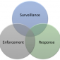 Security Venn